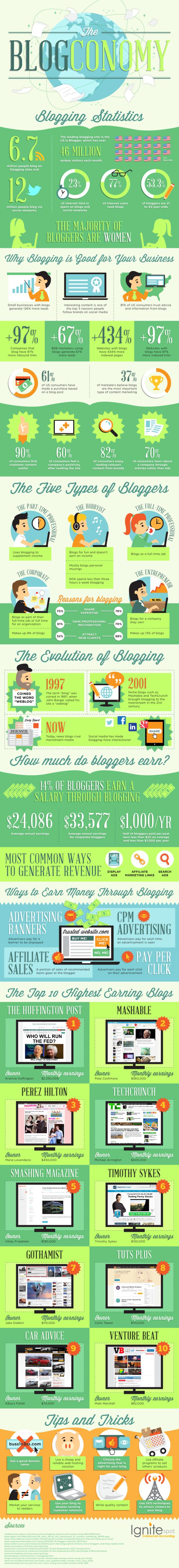 Blog-aziendale-statistiche-2016